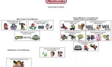 Miyamoto and Tezuka Answer The Hard Questions