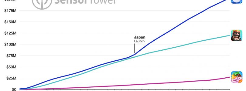 Pokémon GO revenue has surpassed $200 million worldwide